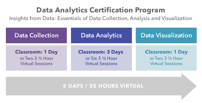 Data Analytics Program
